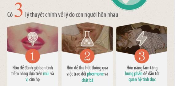 Tầm quan trọng của nụ hôn đầu (Infographic)