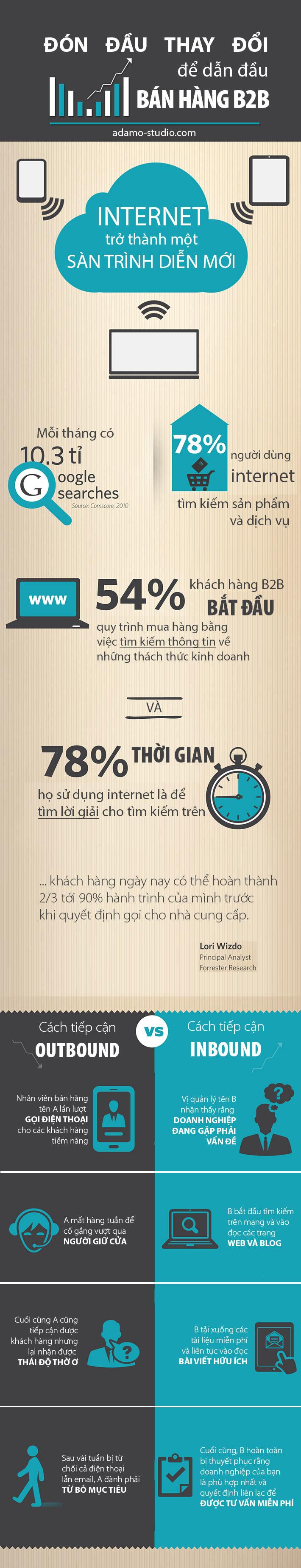 Ban-hang-B2B-infographic-adamo-studio-1