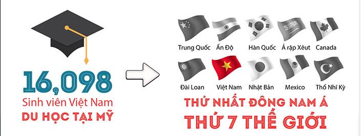 Những thông tin thú vị về Du học sinh Việt Nam tại Mỹ [Infographic]
