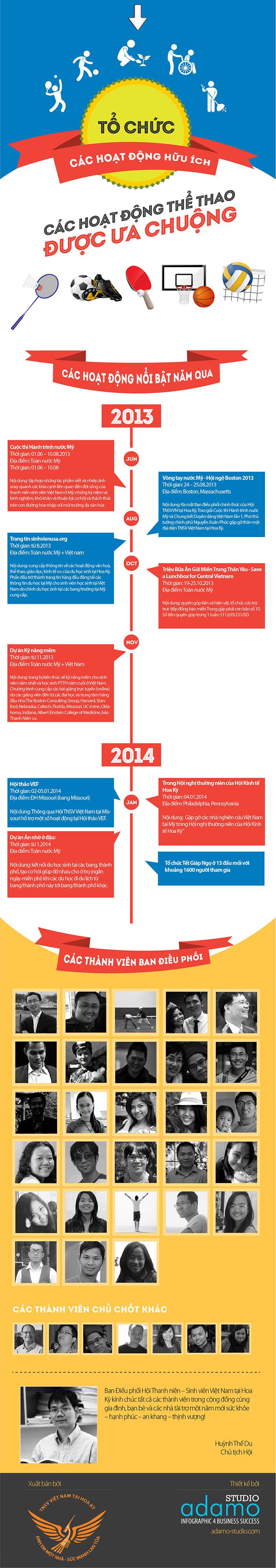 SinhvienUSA.org infographic