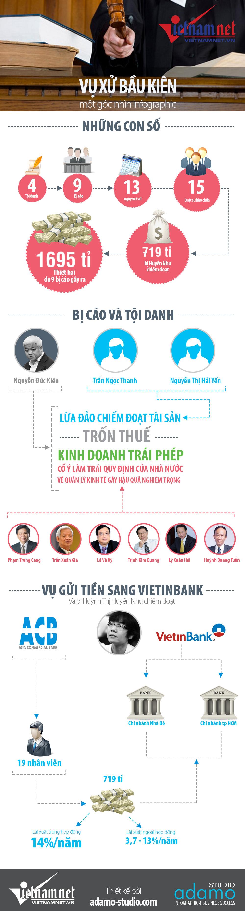 Bau Kien infographic 01