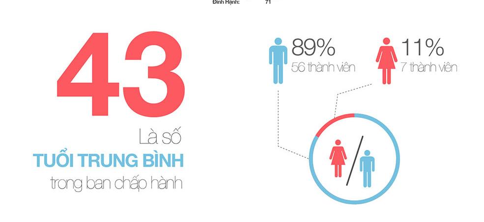 Những thông tin thú vị về Ban chấp hành HASMEA [Infographic]