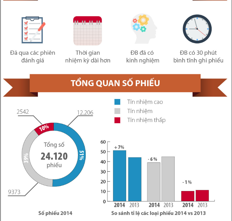 Kết quả bỏ phiếu tín nhiệm của Quốc hội Việt Nam 2014 [Infographic]