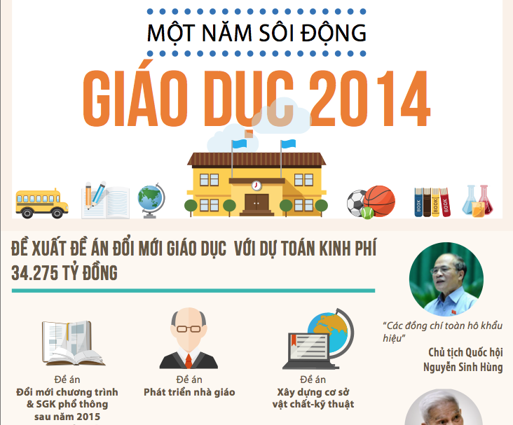 Giáo dục 2014: Mâu thuẫn và đối thoại [Infographic]