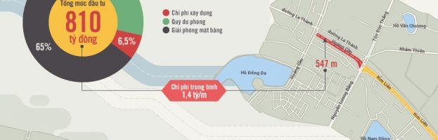 Những con đường đắt nhất Hà Nội [Infographic]