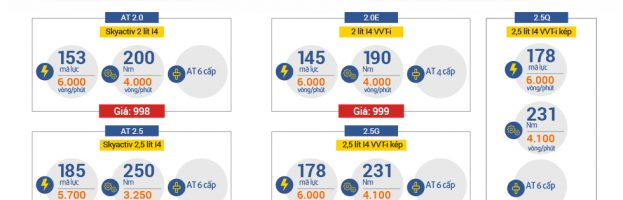 Cuộc đối đầu Mazda6 – Toyota Camry tại Việt Nam (Infographic)