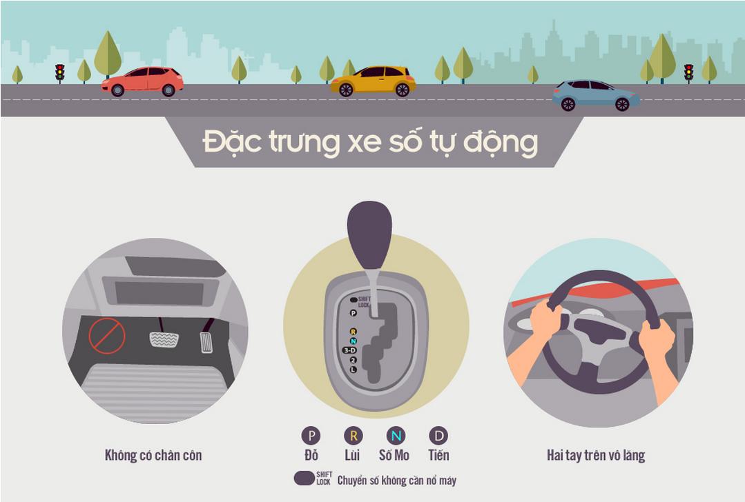 Kỹ năng lái xe số tự động an toàn cho người Việt [Infographic]