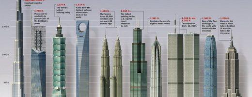 3 nguyên tắc quan trọng để thiết kế Infographic tuyệt vời