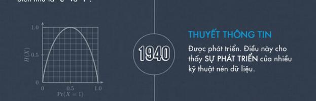[Infographic] Lịch sử của nén dữ liệu