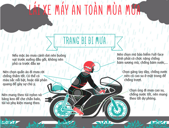 [Infographic] Một số lưu ý để chạy xe máy an toàn trong mùa mưa