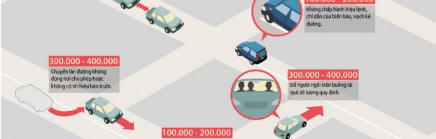 [Infographic] Những mức phạt ôtô cần nhớ tại Việt Nam