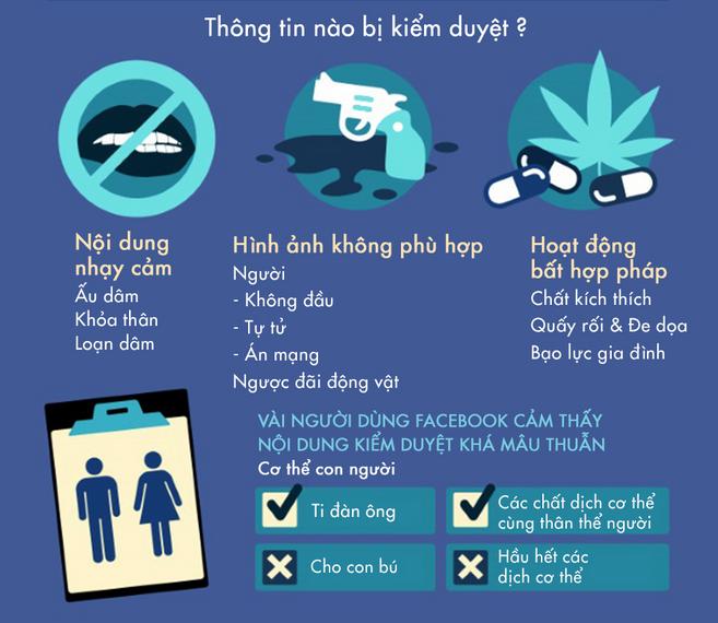[Infographic] Mặt trái của mạng xã hội và hoạt động kiểm duyệt trên Facebook