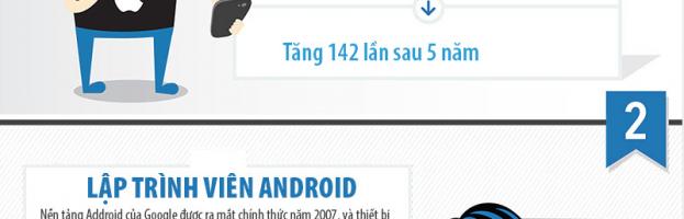 [Infographic] 10 nghề chưa từng tồn tại cách đây 5 năm