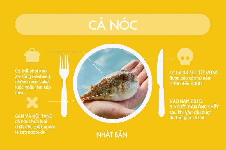[Infographic] 17 loại thức ăn nguy hiểm nhất thế giới