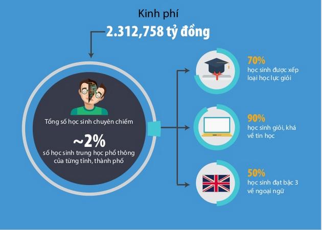 [Infographic] Hơn 2.300 tỷ đồng phát triển trường chuyên