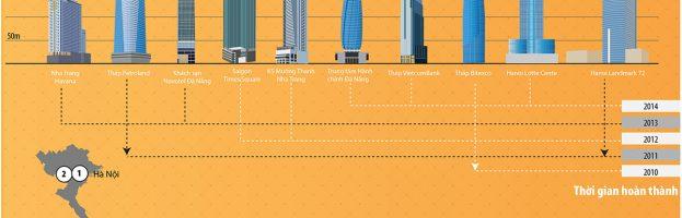[Infographic] Những toà nhà cao nhất Việt Nam