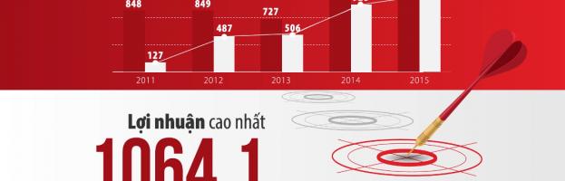 [Motion Graphic] Giới thiệu công ty cổ phần chứng khoán Sài Gòn (SSI)