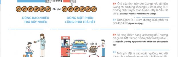 [Infographic] BOT giao thông Việt Nam qua góc nhìn kinh doanh_ Thanh niên Online