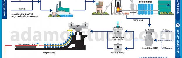 [Motion + Infographic] Quy trình sản xuất thép lò cao của Hoà Phát