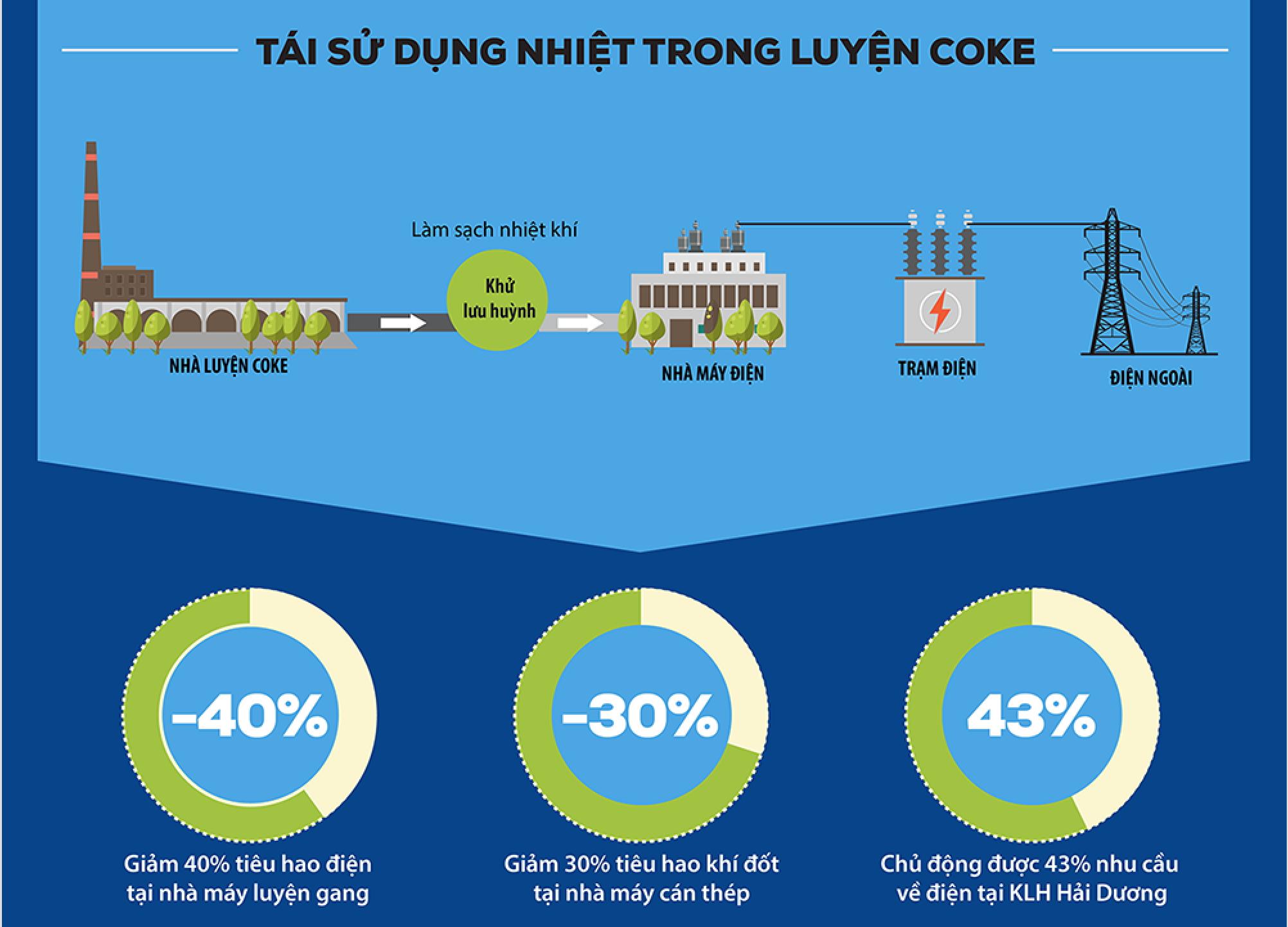 [Motion + Infographic] Công nghệ sản xuất thép thân thiện môi trường của Hoà Phát