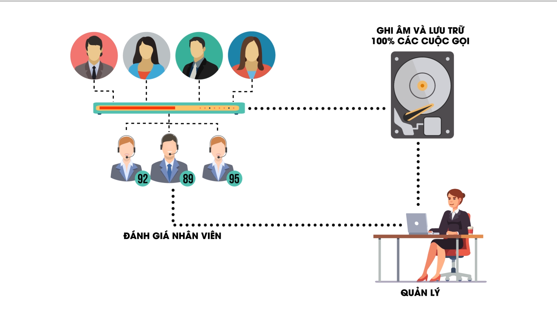 [Motion infographic] Giải pháp Call center của Base Business Solution