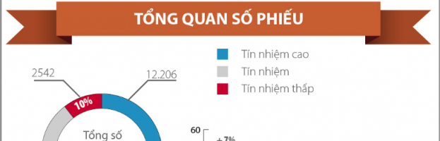 Results of parliamentary confidence vote on Vietnam's top leadership [Infographic]