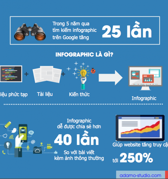 Thiết kế Infographic