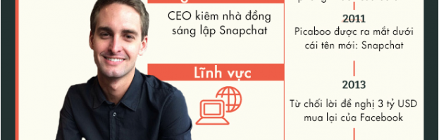 [Infographic] 8 CEO thành công trước tuổi 30