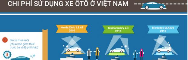 [Infographic] Chi phí sử dụng xe ôtô ở Việt Nam