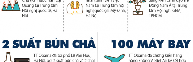 [Infographic] Dấu ấn Obama tại Việt Nam