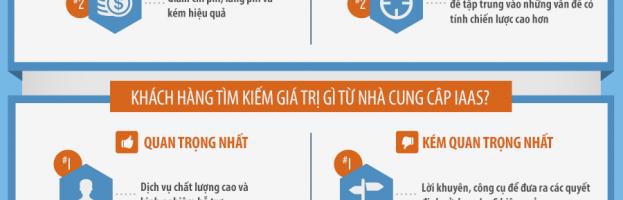 Những lợi thế và lợi ích của IaaS (Infographic)