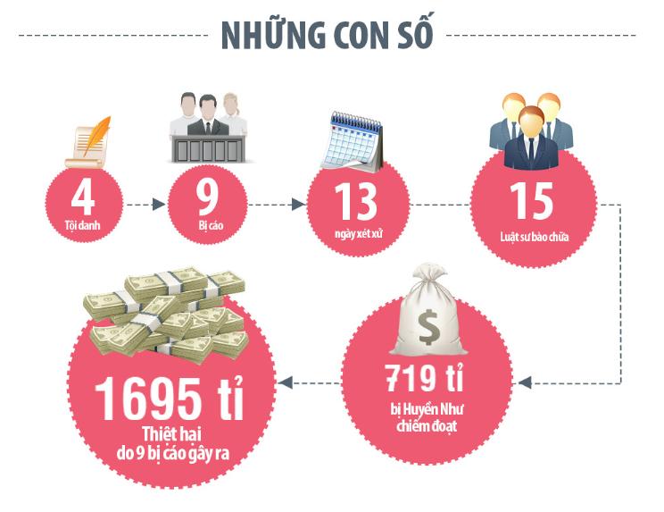 Cùng Vietnamnet mổ xẻ đại án bằng Infographic