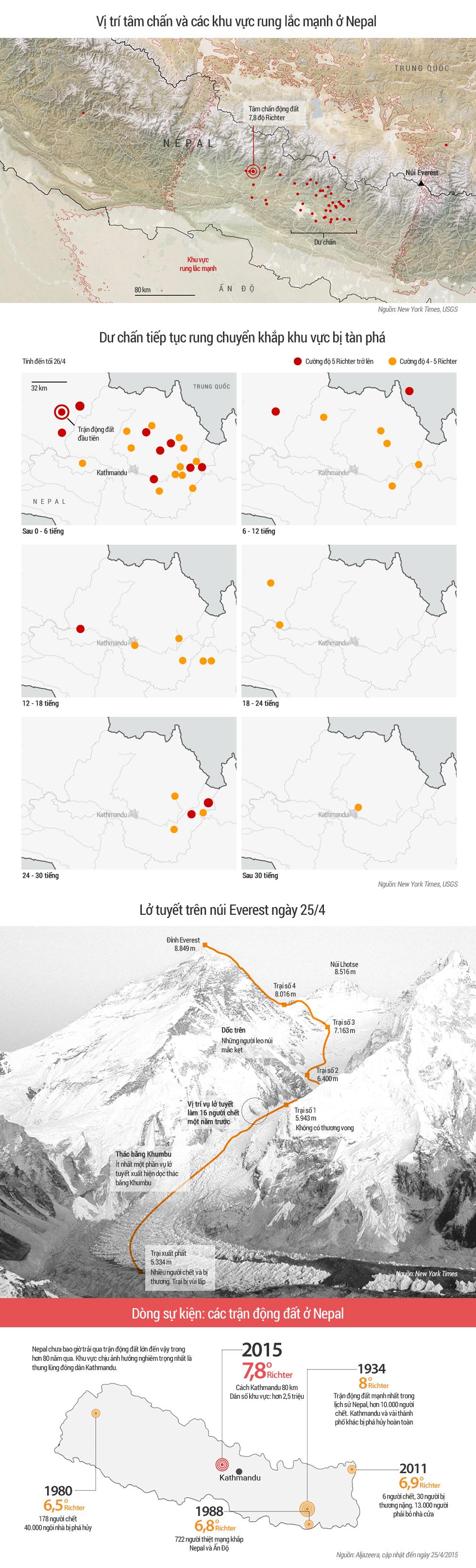 [Infographic] Diễn biến động đất và lở tuyết ở Nepal