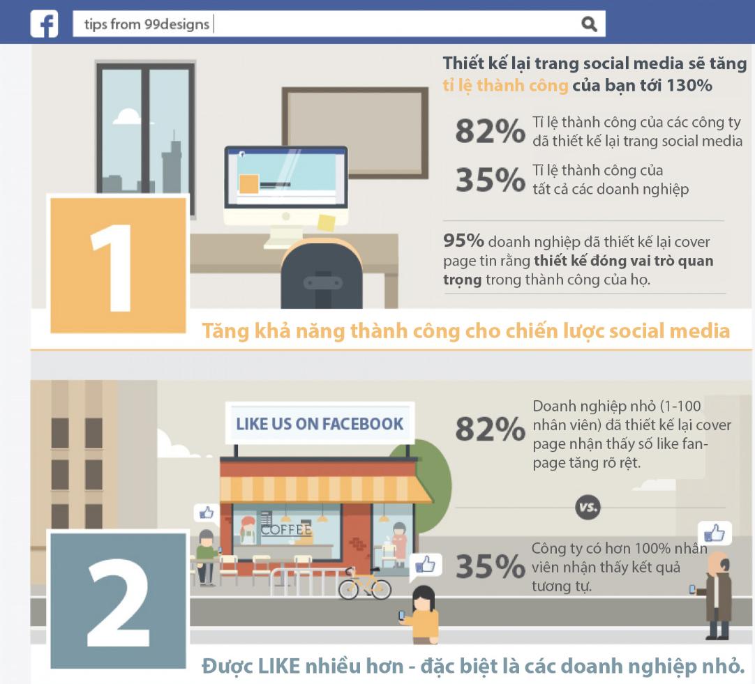[Infographic] 3 lý do nên thiết kế facebook cover