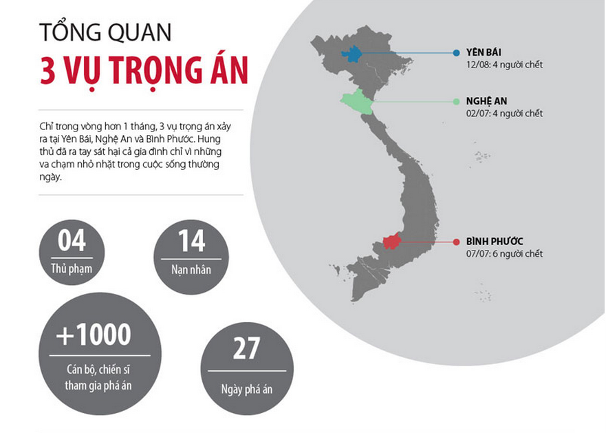 [Infographic] Những con số giật mình trong 3 vụ thảm án
