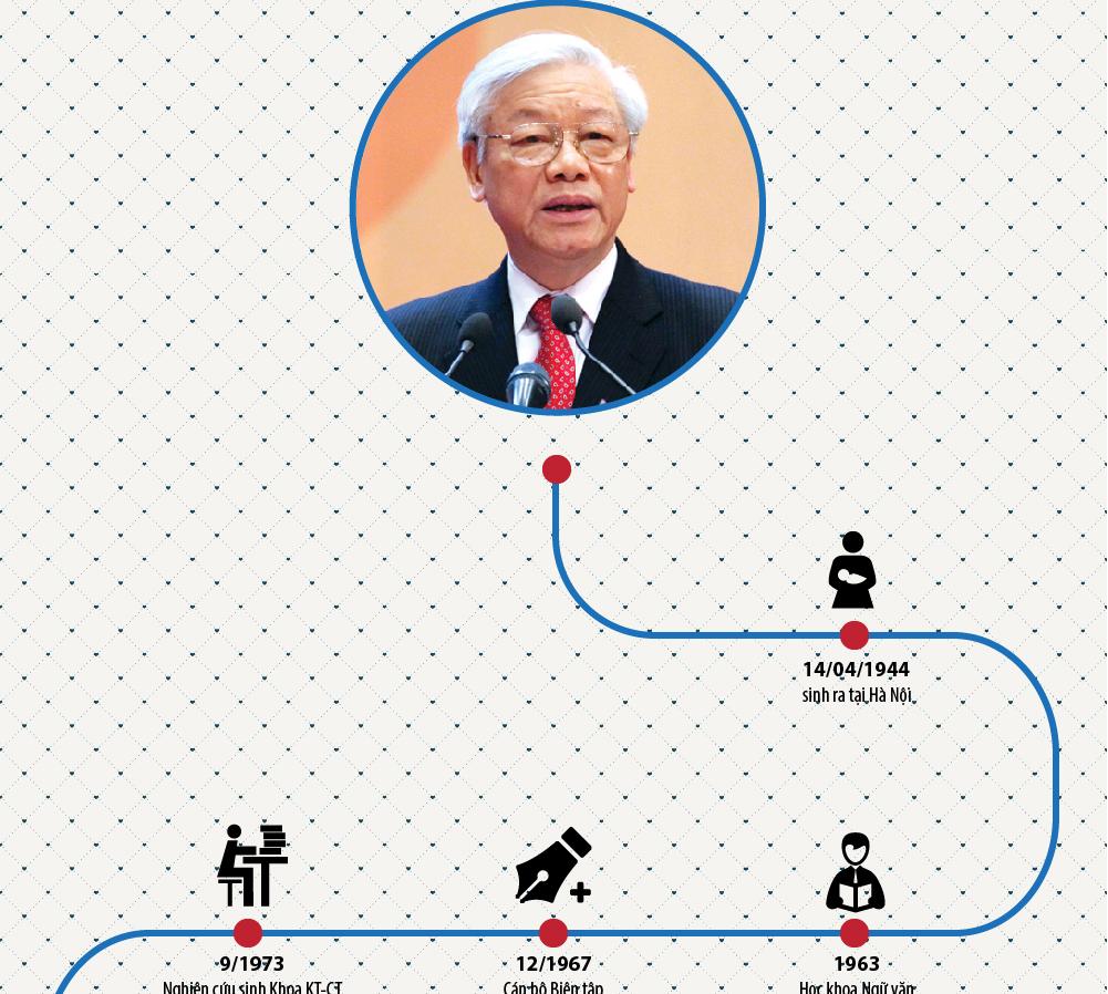 Infographic về ĐH Đảng 12